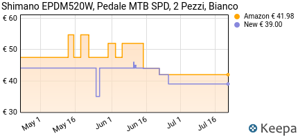 Prezzo Shimano e-pdm520–Pedali per bicicletta