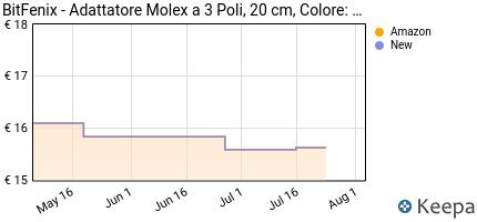 Prezzo BitFenix Molex- 3 x 3-Pin Fan 12v 20cm-