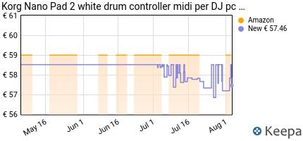 Prezzo Korg Nano Pad 2 white drum controller