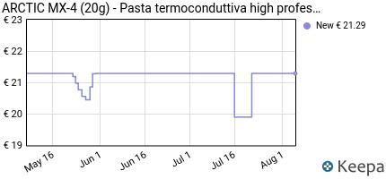 Prezzo ARCTIC MX-4 (20g)- Pasta termoconduttiva