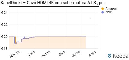 Prezzo KabelDirekt Cavo HDMI High-Speed (HDMI