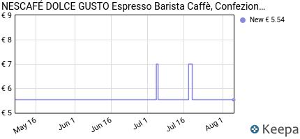 Prezzo NESCAFÉ DOLCE GUSTO BARISTA, caffè