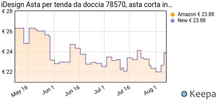 Prezzo InterDesign 78570EU Asta Tenda Doccia,