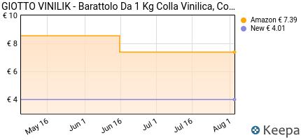 Prezzo Giotto Vinilik barattolo 1kg