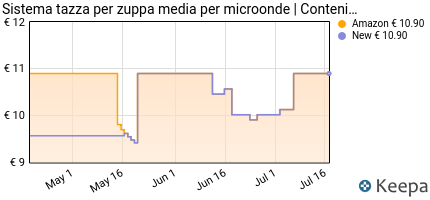 Prezzo Sistema Tazza Per Zuppa, 656 Ml