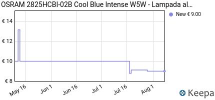 Prezzo Osram 2825HCBI-02B Cool Blue Intense W5W