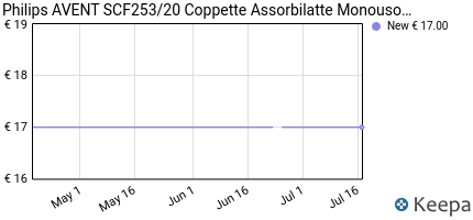 Prezzo Philips Avent SCF253/20 Coppette