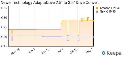 """Prezzo NewerTechnology AdaptaDrive 2.5"""" to 3.5"""""""
