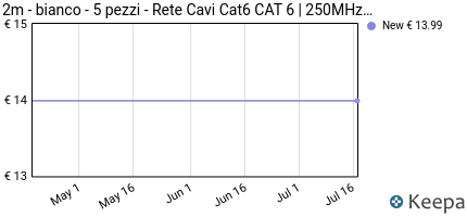 Prezzo 1aTTack 86835 2m Cat6 U/UTP (UTP) White