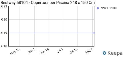 Prezzo Bestway 58104- Copertura Per Piscina 248