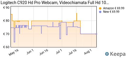 Prezzo Logitech HD Pro C920 WebCam Full HD