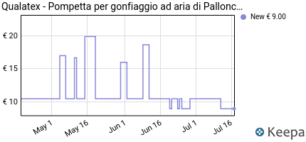 Prezzo POMPETTA PROFESSIONALE PER GONFIARE