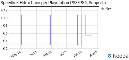 Prezzo Speedlink Hdmi Cavo per Playstation
