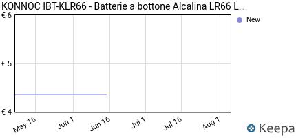 Prezzo Batterie a bottone Alcalina LR66 LR626