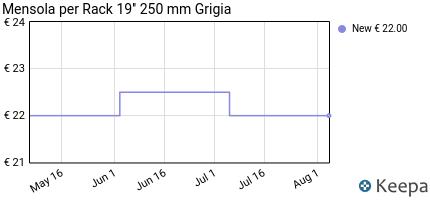 Prezzo Mensola per Rack 19'' 250 mm Grigia