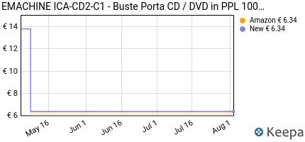 Prezzo EMACHINE ICA-CD2-C1- Buste Porta CD /