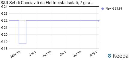 Prezzo S&R Set di cacciaviti da elettricista, 7
