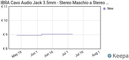 Prezzo IBRA® Cavo Audio Jack 3.5mm- Stereo