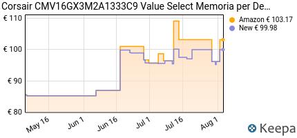Prezzo Corsair CMV16GX3M2A1333C9 Value Select