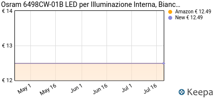 Prezzo OSRAM LEDriving LED Retrofit C5W per