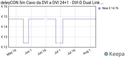 Prezzo deleyCON Cavo DVI 24+1 da 5m- DVI-D Dual