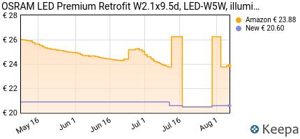 Prezzo Osram 2850CW-02B LEDriving LED Retrofit