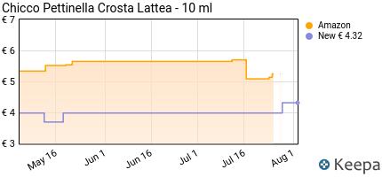 Prezzo pettinella per crosta lattea 0 m+