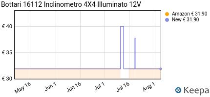 Prezzo Bottari 16112 Inclinometro 4X4