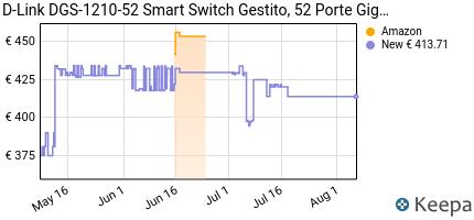 Prezzo D-Link DGS-1210-52 Smart Switch Gestito,