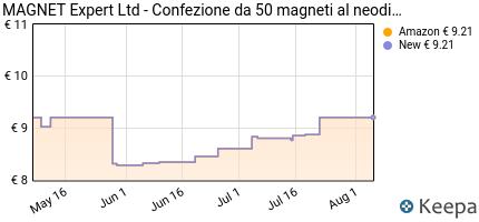 Prezzo MAGNET Expert Ltd- Confezione da 50