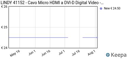 Prezzo Lindy Micro HDMI- DVI-D, 2m- video cable