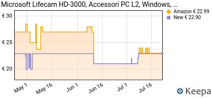 Prezzo Microsoft LifeCam HD-3000- webcams (1280