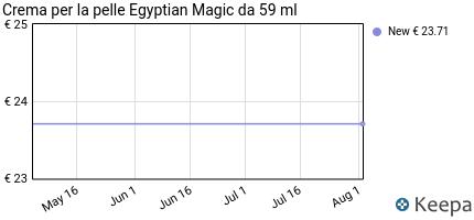 Prezzo Egyptian Magic Skin Cream 59milliliter