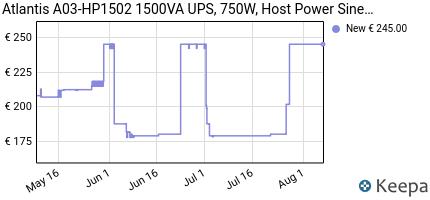 Prezzo Atlantis A03-HP1502 1500VA UPS, 750W,