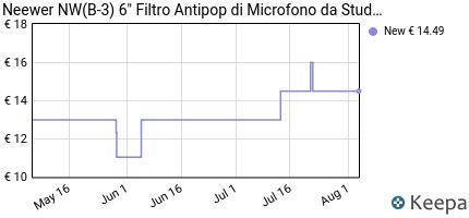 "Prezzo Neewer NW(B-3) 6"" Filtro Antipop di"