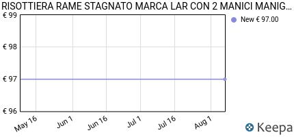 Prezzo RISOTTIERA RAME STAGNATO MARCA LAR CON 2