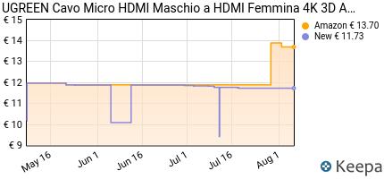 Prezzo Ugreen da Micro HDMI a HDMI cavo maschio