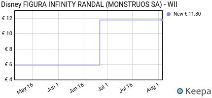 Prezzo Disney Infinity: Randall (Personaggio)