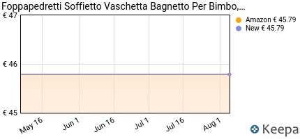 Prezzo Foppapedretti 9700351900 Soffietto