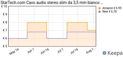 Prezzo StarTech.com Cavo Audio Stereo Slim da