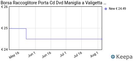 Prezzo Borsa Raccoglitore Porta Cd Dvd Maniglia