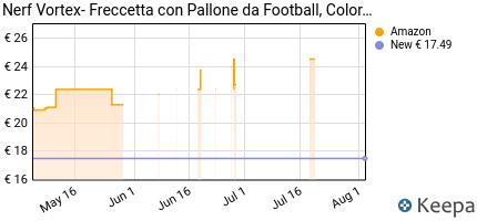 Prezzo Nerf Vortex- Freccetta con Pallone da