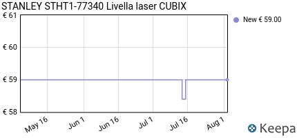 Prezzo Stanley STHT1-77340 Cubix Livella Laser