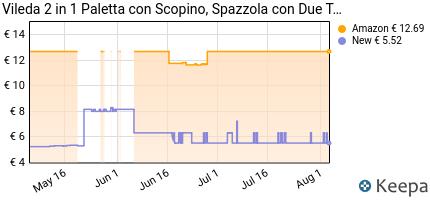 Prezzo Vileda 2in1 Paletta con Scopino