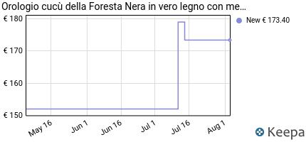 Prezzo Orologio cucù della Foresta Nera in vero