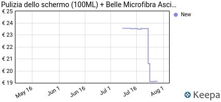 Prezzo Pulizia dello schermo (100ML) + Belle