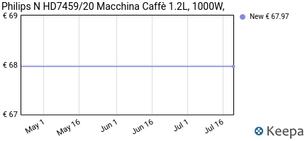 Prezzo Philips N HD7459/20 Macchina Caffè 1.2L,