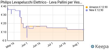 Prezzo Philips GC026/00 Levapelucchi,