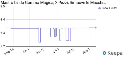 Prezzo Mastro Lindo- La Gomma Magica, Con