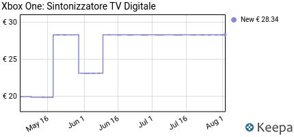Prezzo Xbox One: Sintonizzatore TV Digitale